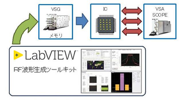 複数の無線プロトコルで試験可能なRF-ICテスタの開発