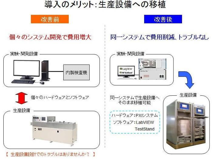 コントロールバルブ生産システム