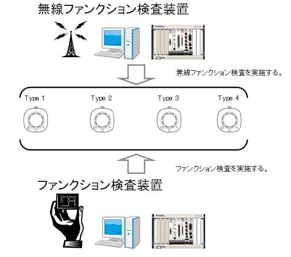 RF帯無線による警報機間の連動機能をもつ火災警報器の量産検査ライン用システムの開発
