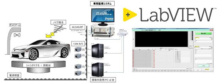 イミュニティテストシステム用 車両監視システムの開発