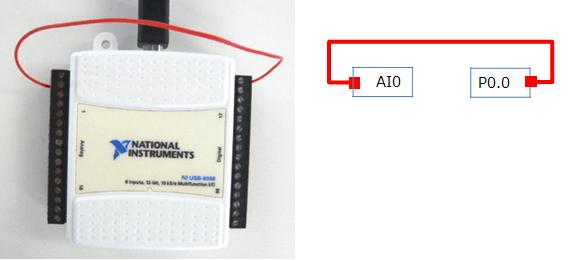 デジタルI/Oとアナログ入出力