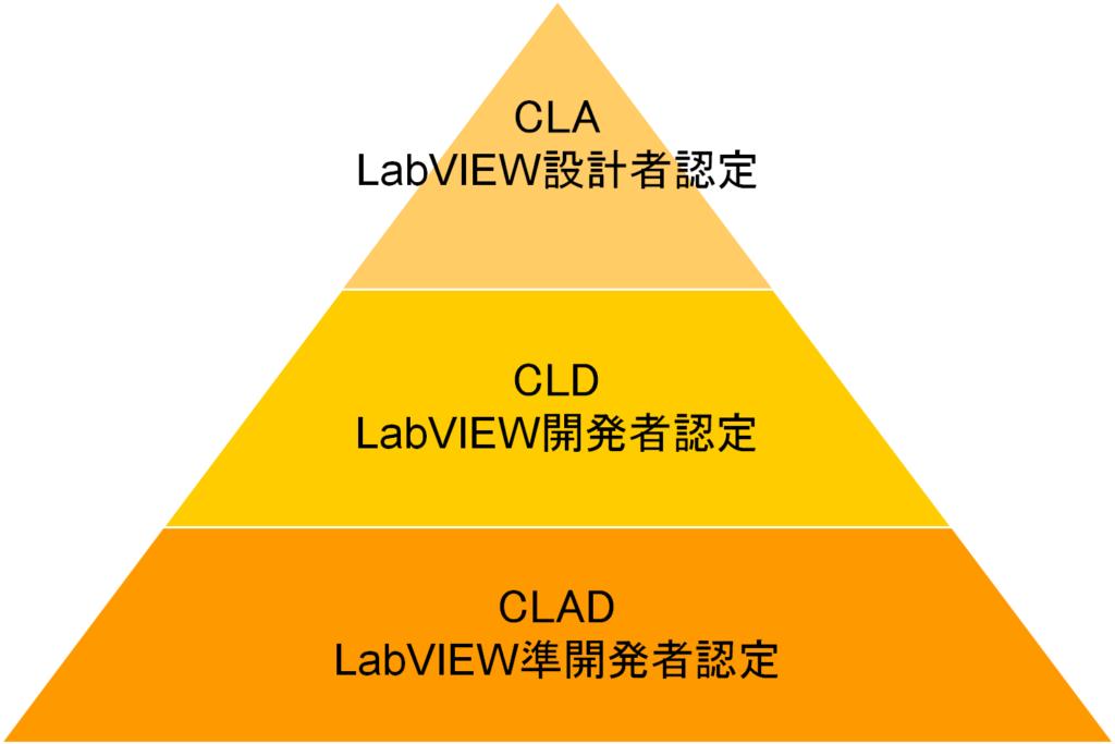 LabVIEW認定資格