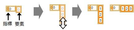 配列データ追加ブロックダイアグラム