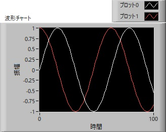波形チャート