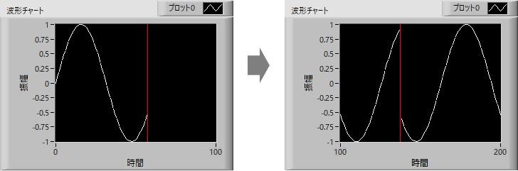 波形チャートグラフ表示