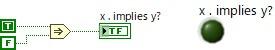 Implies