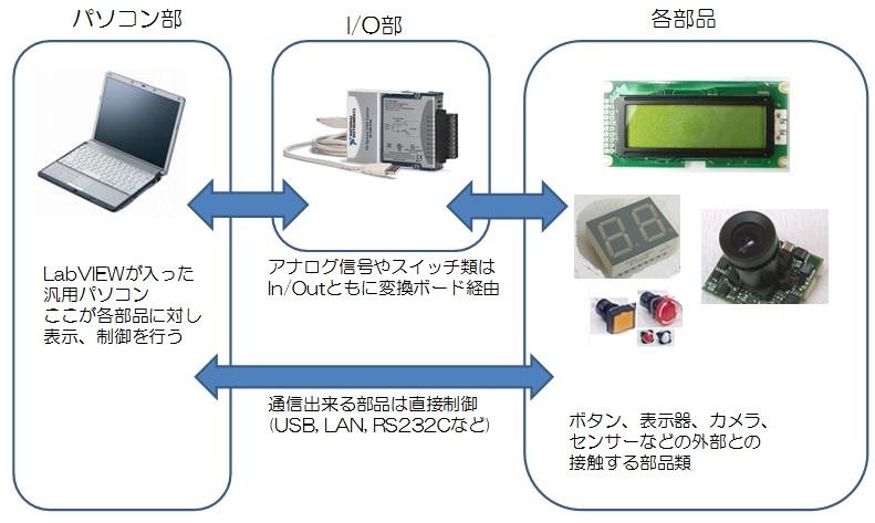 パソコンと直接・間接(I/O)で接続