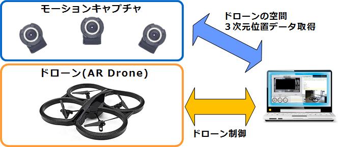 リテック 製品紹介 ロボティクス・メカトロニクス ドローン・マルチコプター開発