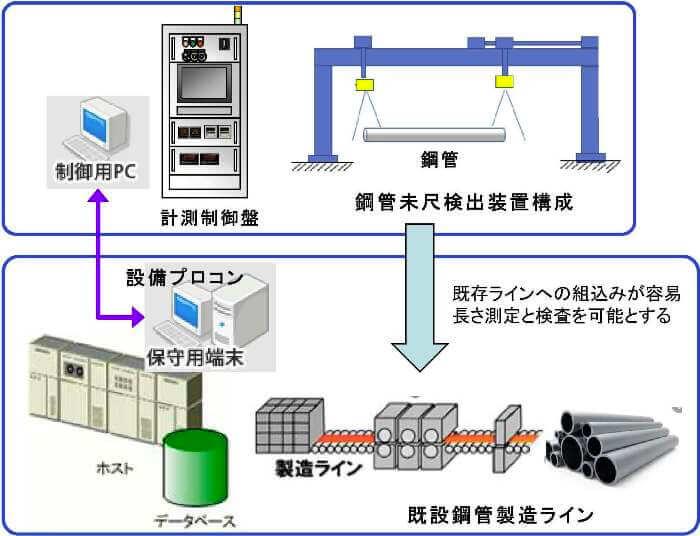 鋼管未尺検出装置イメージ