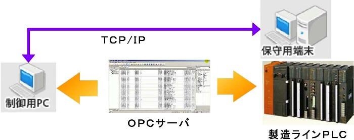 PLC&プロセスコンピュータとの連携
