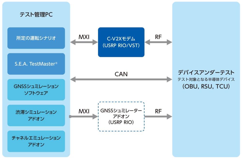 V2X システムイメージ