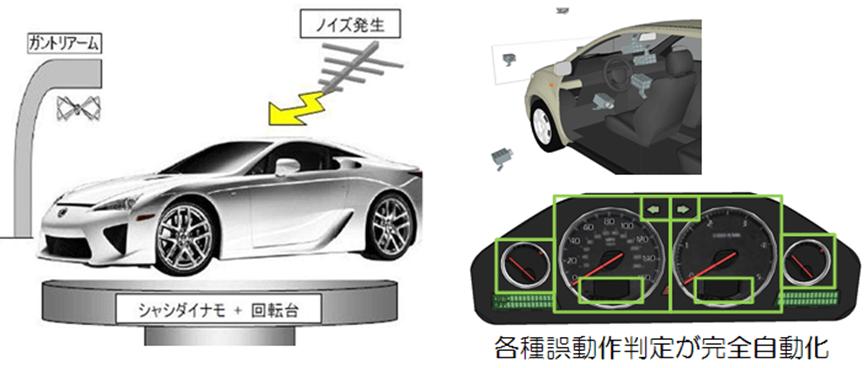 イミュニティテストシステム用車両監視システム