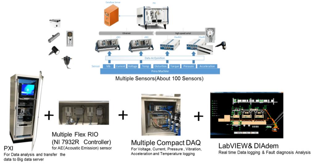 生産設備の状態監視装置