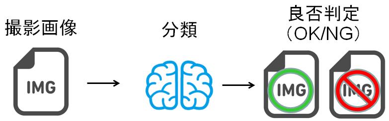 使用(学習)方法