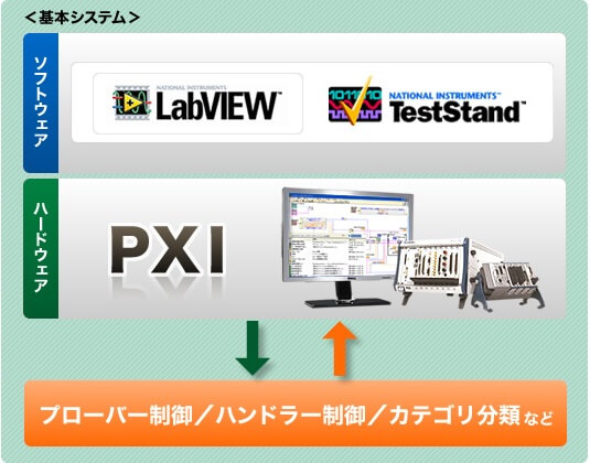 LabVIEW+TestStand+PXI