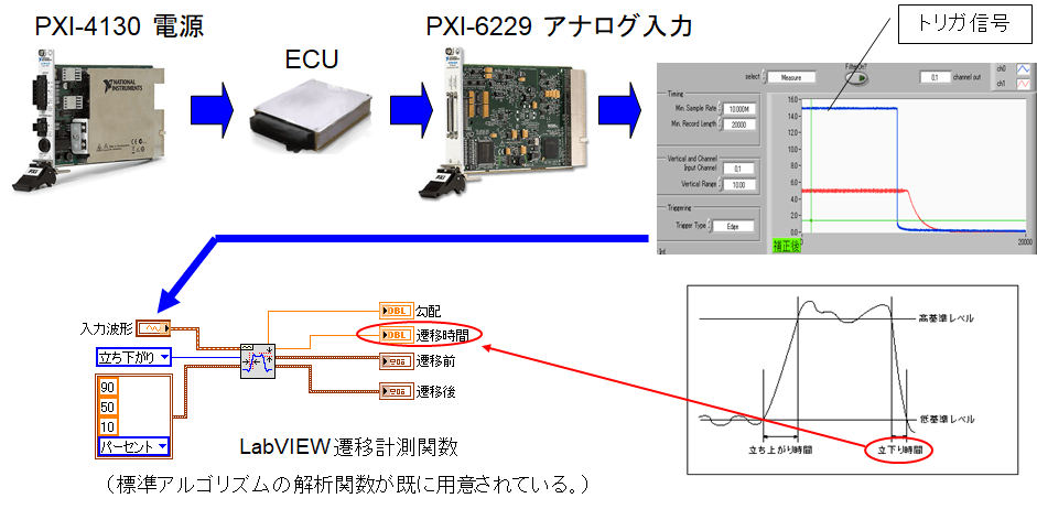 電圧変動によるターンオフ時間計測