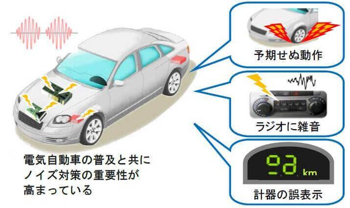 電気自動車のEMC問題の例