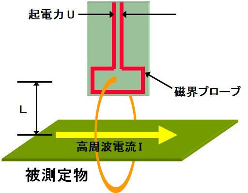 近傍磁界測定の原理