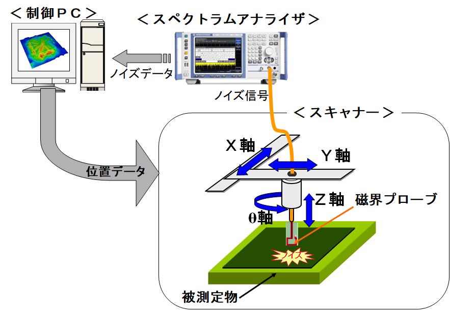 近傍電磁界測定装置の構成