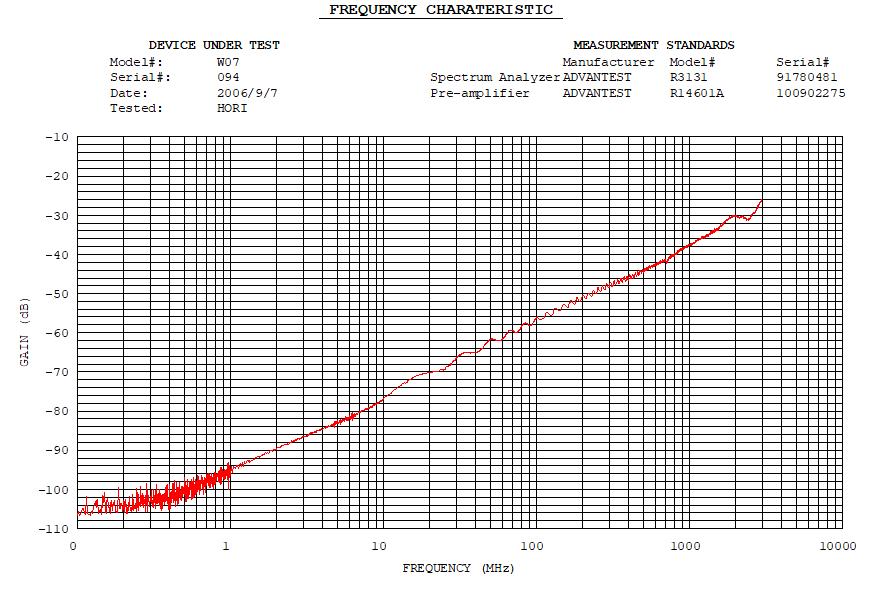 磁界プローブ( W07:標準タイプ)周波数特性