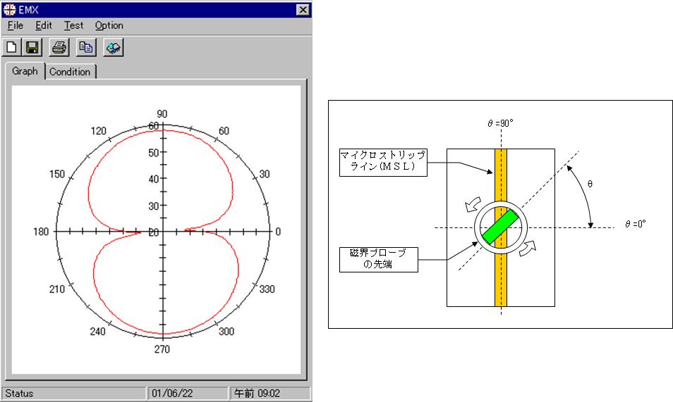 磁界プローブ( W07:標準タイプ)の指向性