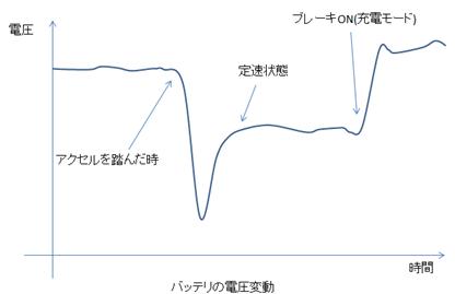 バッテリ電圧変動例