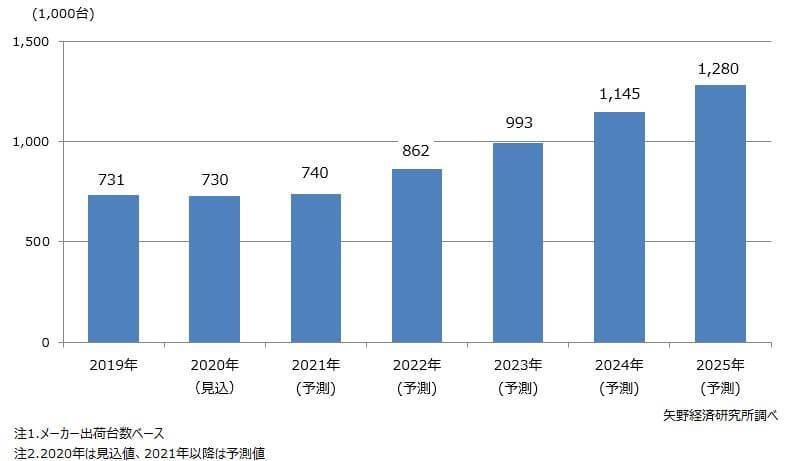 国内XR(VR/AR/MR)および360°動画市場調査結果と将来展望[矢野経済研究所調べ]