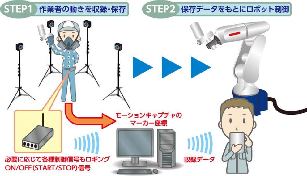ロボットティーチングシステムイメージ