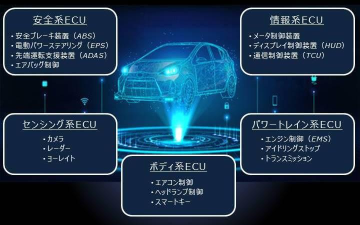 ECUテストサービス