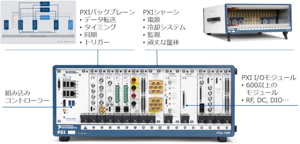 PXIシステムの構成