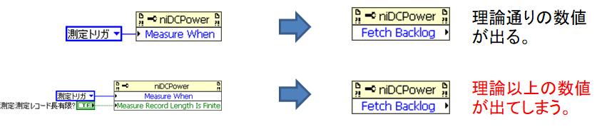 測定トリガ使用チャンネルに「測定レコード長有限?」の設定非推奨