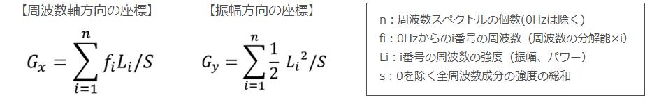 FFTの重心 -理論-