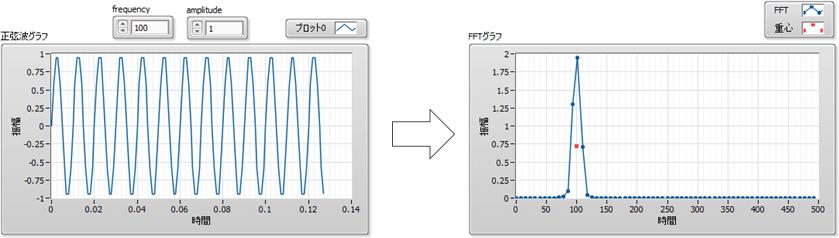 FFTの重心グラフ